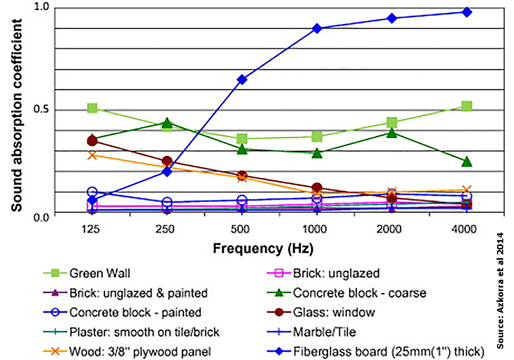 Graph shows living walls outperforming brick, concrete, plaster, wood, glass and marble – everything except fiberglass – to dampen sound.