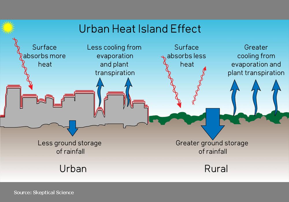 Skeptical Science diagram explains how the urban heat island (UHI) effect works.
