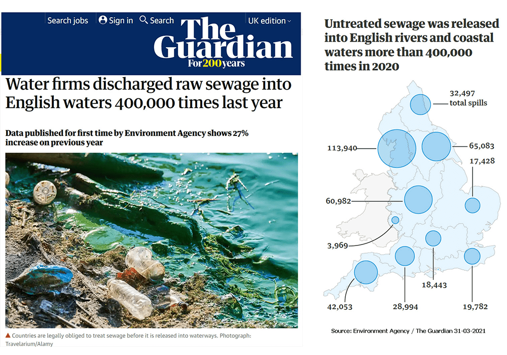 Image show a Guardian article saying water companies in the UK guilty of 400,000 spills of raw sewage into waterways in 2020.
